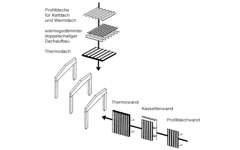 Profilblech - Illustration